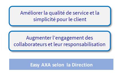 eazy axa France